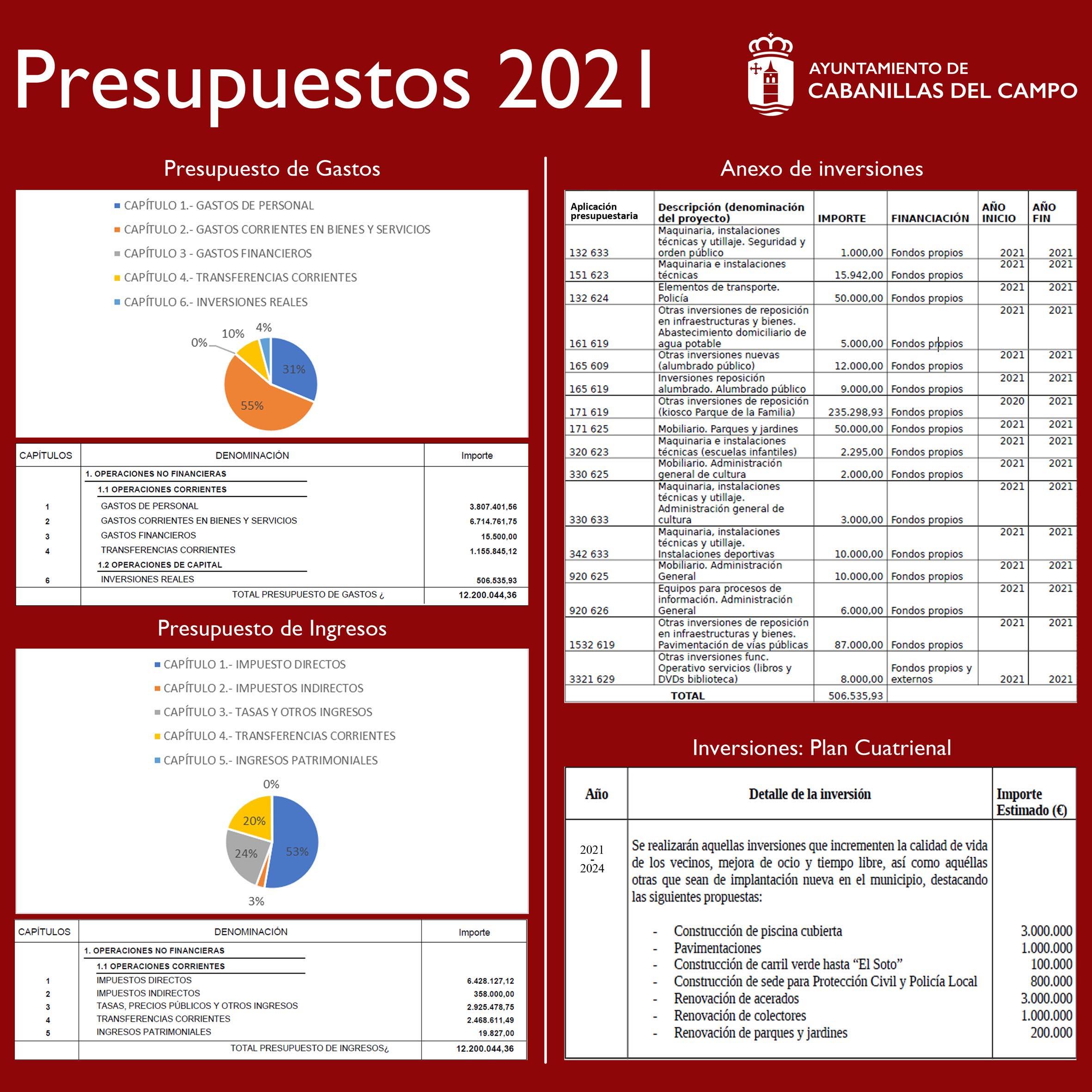 Resumen del Proyecto de Presupuestos Municipales 2021